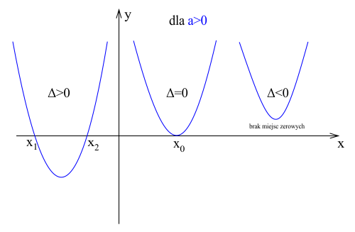 Ilość miejsc zerowych funkcji kwadratowej zależna od wielkości wyróżnika delta, dla a>0.