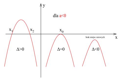 Ilość miejsc zerowych funkcji kwadratowej zależna od wielkości wyróżnika delta, dla a<0.