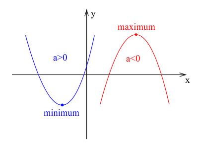 Maximum i minimum funkcji kwadratowej.