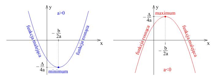 Monotoniczność funkcji kwadratowej.
