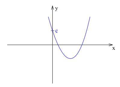 Punkt przecięcia wykresu funkcji kwadratowej (paraboli) z osią OY.