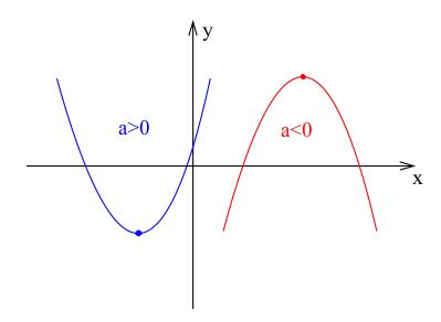 Zależność współczynnika a funkcji kwadratowej od kierunku ramion paraboli.