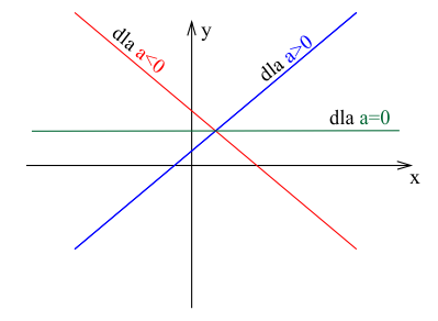 Monotoniczność funkcji liniowej.