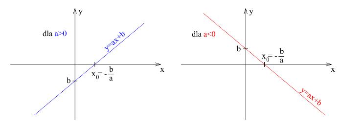 Wykres funkcji liniowej zależny od współczynnika kierunkowego a.