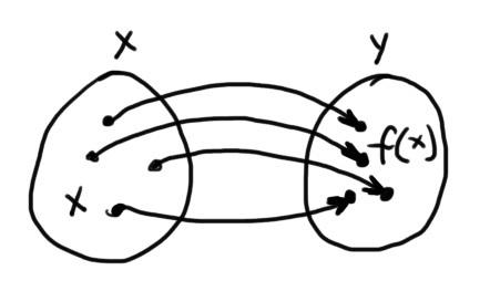 Funkcja: przyporządkowanie każdemu elementowi zbioru X elementu zbioru Y