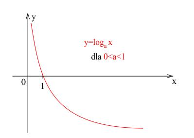 Wykres funkcji logarytmicznej malejącej.