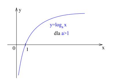 Wykres funkcji logarytmicznej rosnącej.