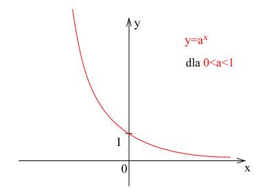 Wykres funkcji wykładniczej malejącej.