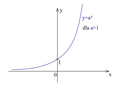 Wykres funkcji wykładniczej rosnącej.