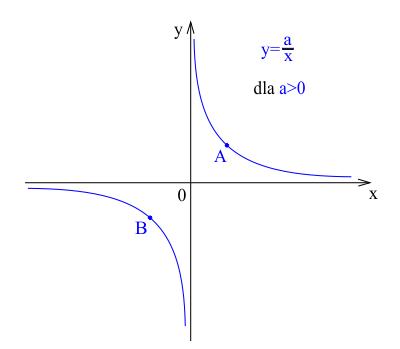 Wykres funkcji wymiernej malejącej.
