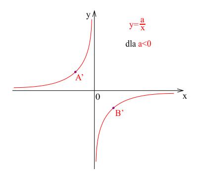 Wykres funkcji wymiernej rosnącej.