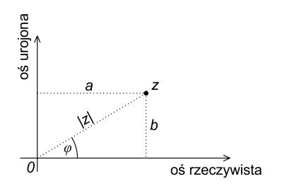 Postać trygonometryczna liczby zespolonej