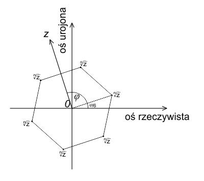 Sześć wartości pierwiastka szóstego stopnia liczby zespolonej