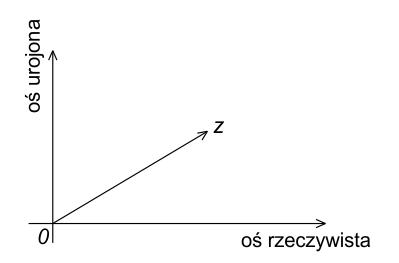 Wektor liczby zespolonej na płaszczyźnie